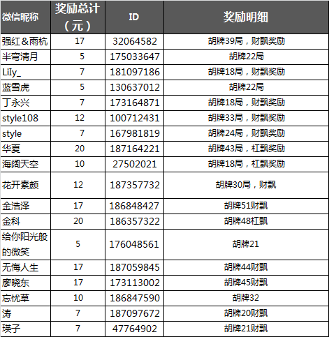 绍兴麻将好友房10000元现金红包昨日获奖名单公布