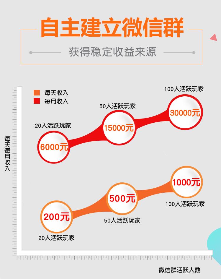 2017最强兼职:同城游打大A兼职月入过万!