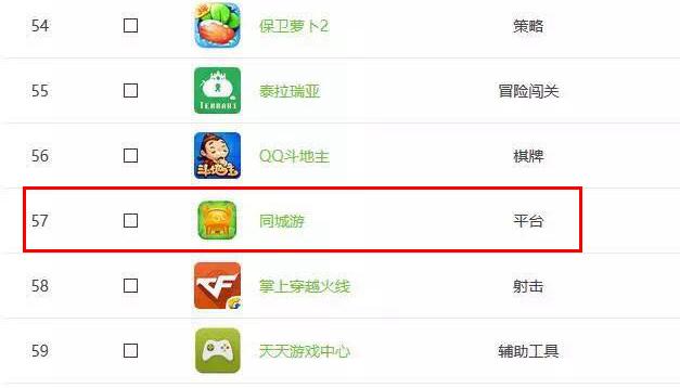 10月手游指数榜单:同城游MAU位居地方棋牌游戏平台首位